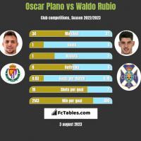 Oscar Plano vs Waldo Rubio h2h player stats