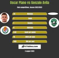 Oscar Plano vs Gonzalo Avila h2h player stats