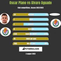 Oscar Plano vs Alvaro Aguado h2h player stats