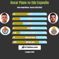 Oscar Plano vs Edu Exposito h2h player stats