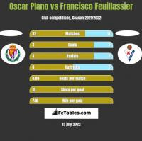 Oscar Plano vs Francisco Feuillassier h2h player stats