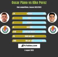 Oscar Plano vs Kike Perez h2h player stats