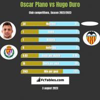 Oscar Plano vs Hugo Duro h2h player stats