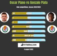 Oscar Plano vs Gonzalo Plata h2h player stats