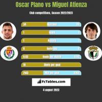 Oscar Plano vs Miguel Atienza h2h player stats