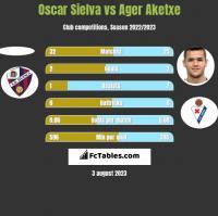 Oscar Sielva vs Ager Aketxe h2h player stats