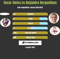 Oscar Sielva vs Alejandro Bergantinos h2h player stats