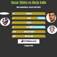 Oscar Sielva vs Borja Valle h2h player stats