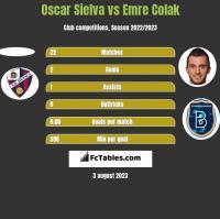 Oscar Sielva vs Emre Colak h2h player stats