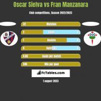 Oscar Sielva vs Fran Manzanara h2h player stats