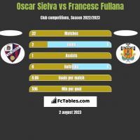 Oscar Sielva vs Francesc Fullana h2h player stats