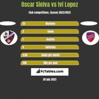 Oscar Sielva vs Ivi Lopez h2h player stats