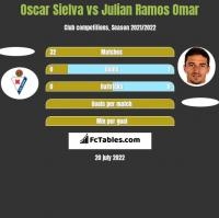 Oscar Sielva vs Julian Ramos Omar h2h player stats