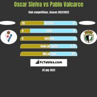 Oscar Sielva vs Pablo Valcarce h2h player stats