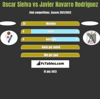 Oscar Sielva vs Javier Navarro Rodriguez h2h player stats
