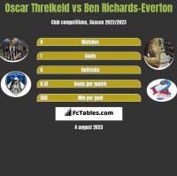 Oscar Threlkeld vs Ben Richards-Everton h2h player stats