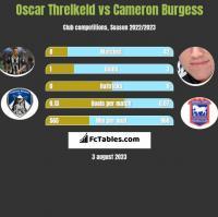 Oscar Threlkeld vs Cameron Burgess h2h player stats
