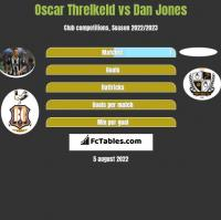Oscar Threlkeld vs Dan Jones h2h player stats