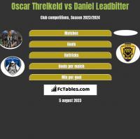 Oscar Threlkeld vs Daniel Leadbitter h2h player stats
