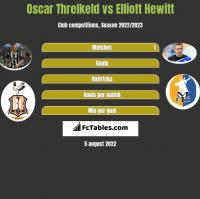Oscar Threlkeld vs Elliott Hewitt h2h player stats