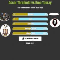 Oscar Threlkeld vs Ibou Touray h2h player stats