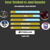 Oscar Threlkeld vs Janoi Donacien h2h player stats