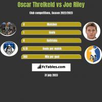 Oscar Threlkeld vs Joe Riley h2h player stats