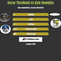 Oscar Threlkeld vs Kyle Howkins h2h player stats