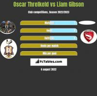 Oscar Threlkeld vs Liam Gibson h2h player stats