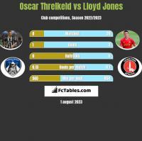 Oscar Threlkeld vs Lloyd Jones h2h player stats