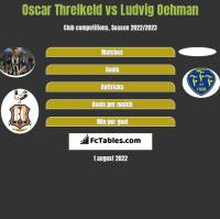 Oscar Threlkeld vs Ludvig Oehman h2h player stats