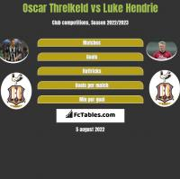 Oscar Threlkeld vs Luke Hendrie h2h player stats