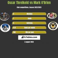 Oscar Threlkeld vs Mark O'Brien h2h player stats