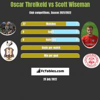 Oscar Threlkeld vs Scott Wiseman h2h player stats