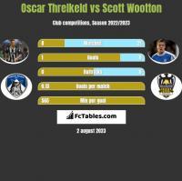 Oscar Threlkeld vs Scott Wootton h2h player stats