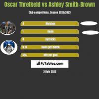 Oscar Threlkeld vs Ashley Smith-Brown h2h player stats