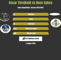 Oscar Threlkeld vs Ross Sykes h2h player stats