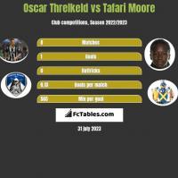 Oscar Threlkeld vs Tafari Moore h2h player stats
