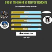 Oscar Threlkeld vs Harvey Rodgers h2h player stats