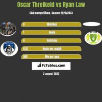 Oscar Threlkeld vs Ryan Law h2h player stats