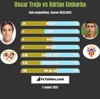 Oscar Trejo vs Adrian Embarba h2h player stats