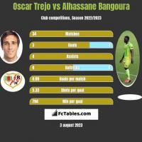 Oscar Trejo vs Alhassane Bangoura h2h player stats