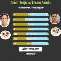 Oscar Trejo vs Alvaro Garcia h2h player stats