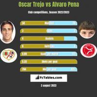 Oscar Trejo vs Alvaro Pena h2h player stats