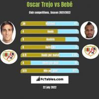 Oscar Trejo vs Bebé h2h player stats