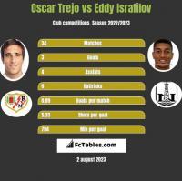 Oscar Trejo vs Eddy Israfilov h2h player stats