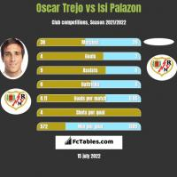 Oscar Trejo vs Isi Palazon h2h player stats