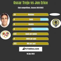 Oscar Trejo vs Jon Erice h2h player stats