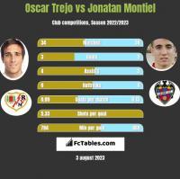 Oscar Trejo vs Jonatan Montiel h2h player stats