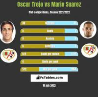 Oscar Trejo vs Mario Suarez h2h player stats